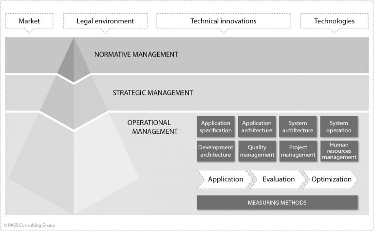 Management model for increasing productivity in software development