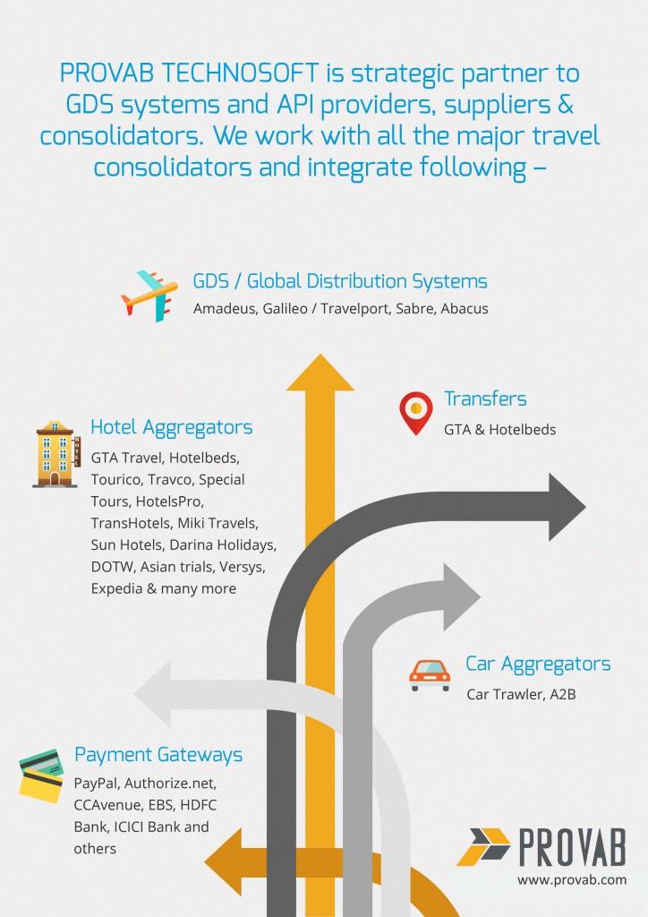 Relevance of GDS integration
