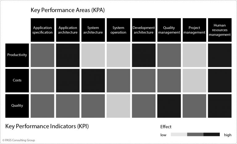 Effects of Key Performance Areas on KPIs (Experience Values