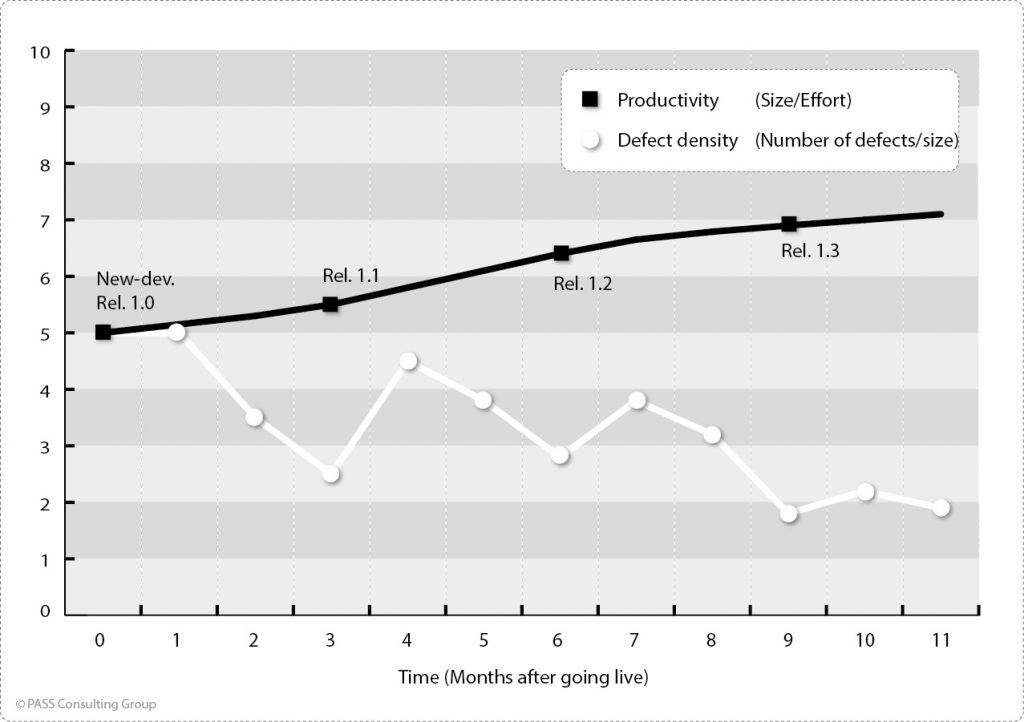 Usual time course of defect density and productivity (example)