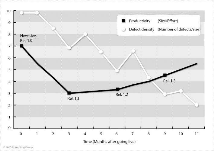 Usual time course of defect density and productivity in a XY diagram (example)