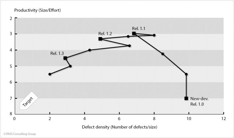 Usual time course of defect density and productivity in an XY diagram in case of neglected analytical QA (example)