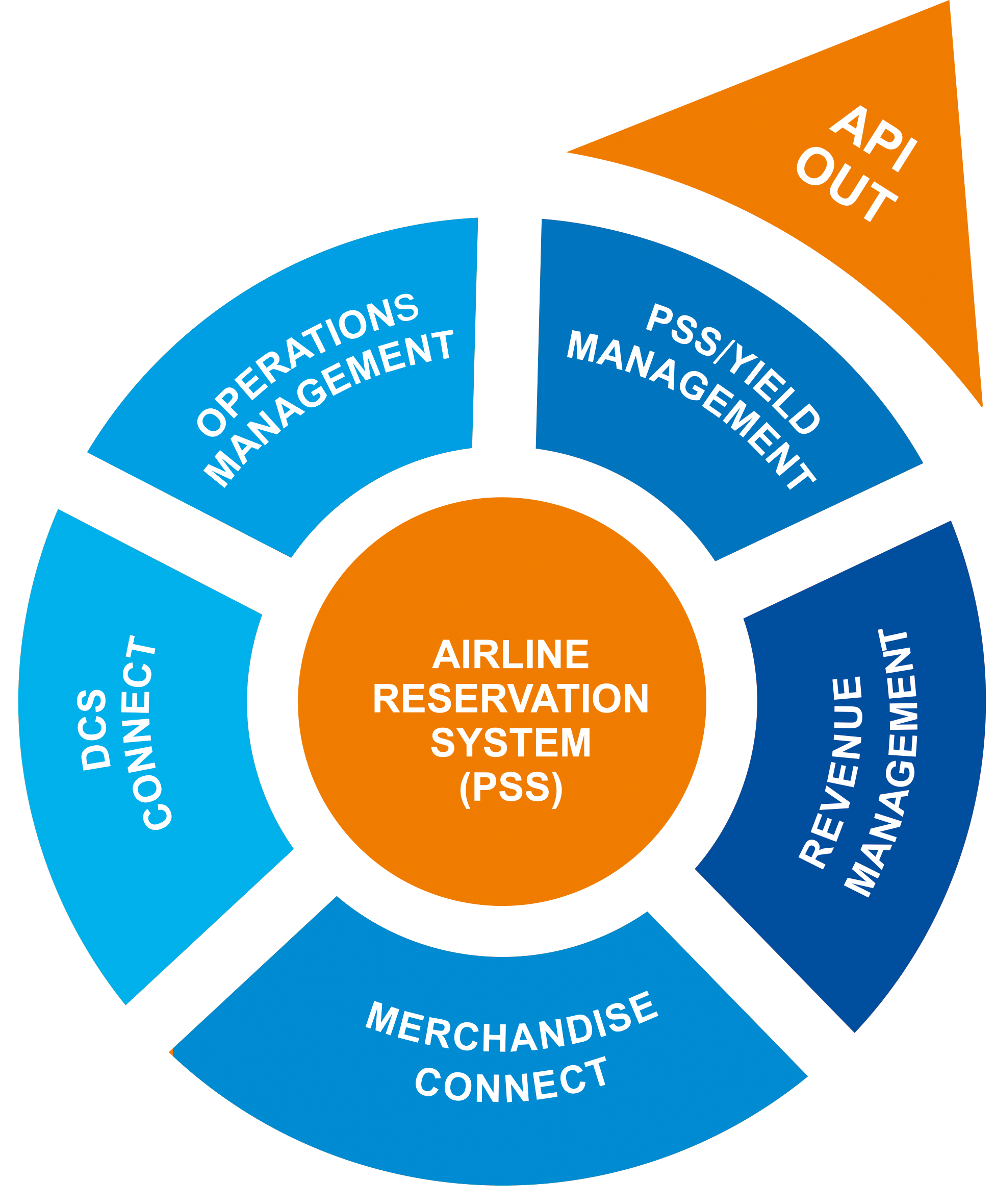 Airline Reservation System | Airline Reservation Software | Airline